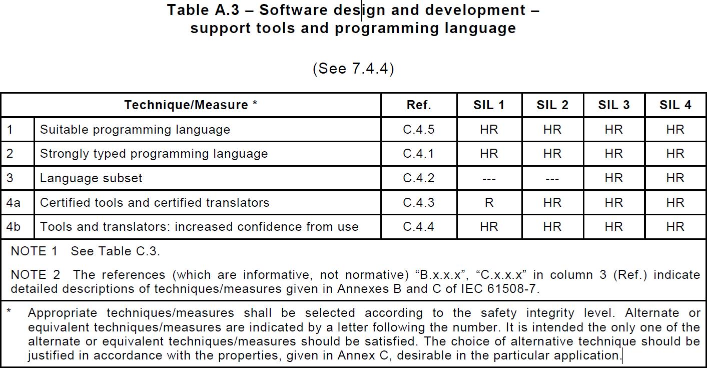 Table_from_IEC61508